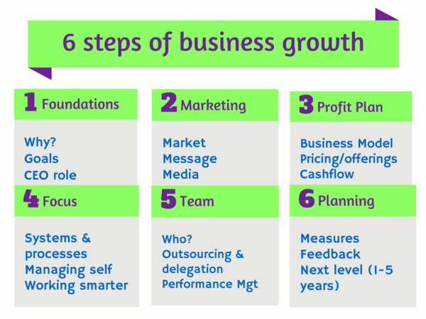 6 steps to business growth